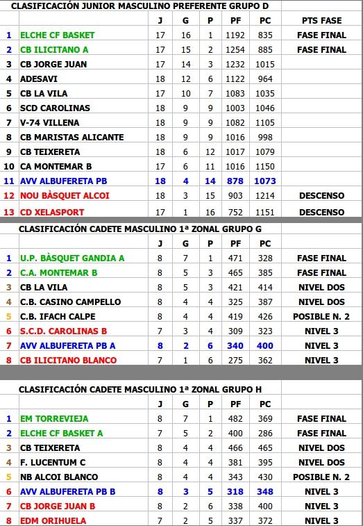 Clasificación equipos Junior y Cadetes A y B Albufereta