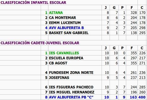 Clasificación equipos escolares infantil y cadete/juvenil Albufereta